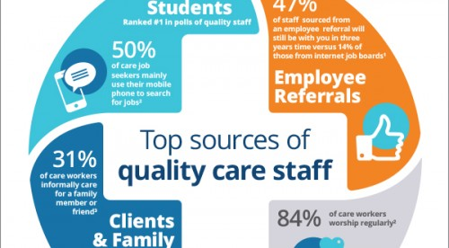 care_infographic__care_staff